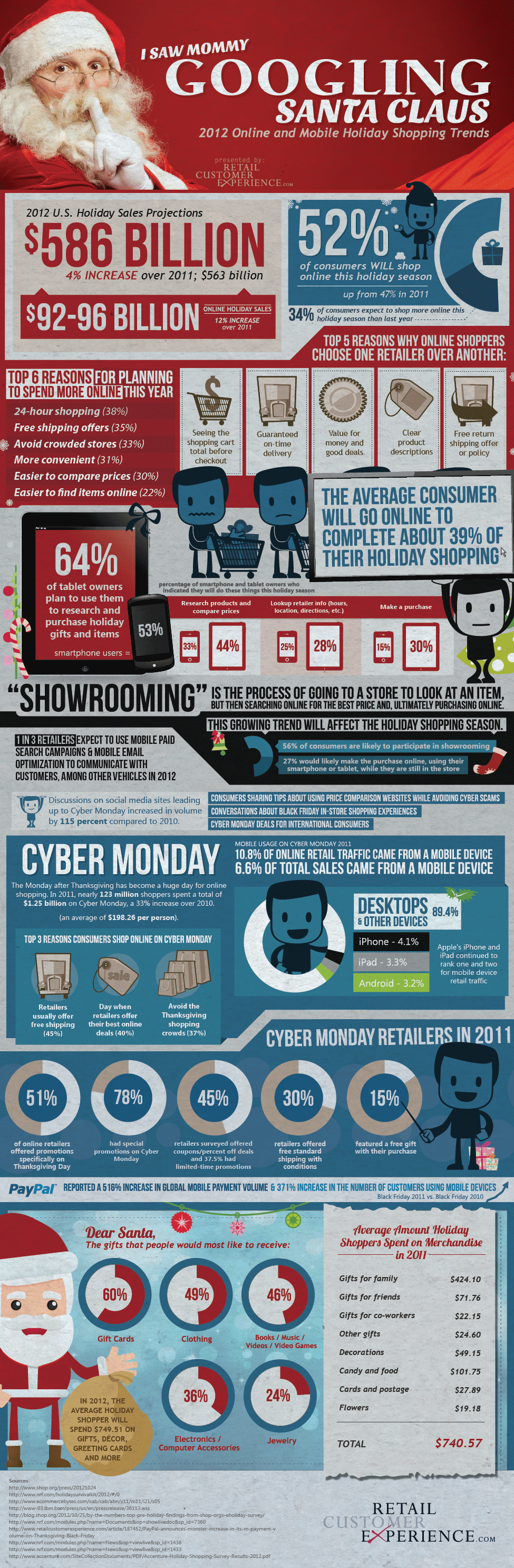2012 Online and Mobile Holiday Shopping Trends [Infographic]