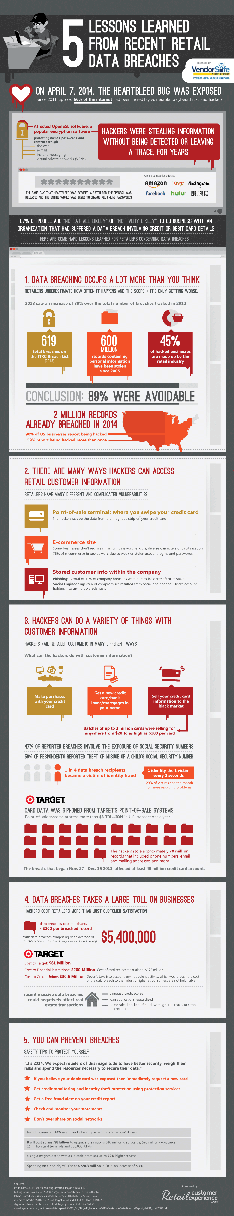 5 Lessons Learned From Recent Retail Data Breaches [infographic]
