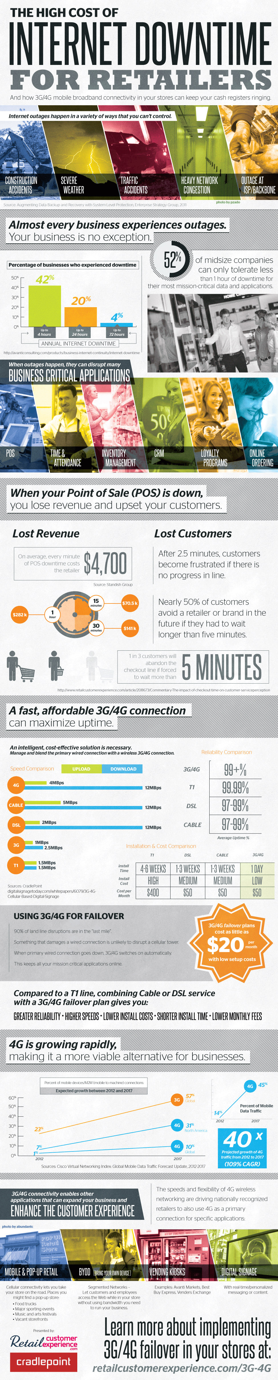 The High Cost of Internet Downtime for Retailers